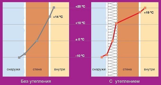 Утепление дома из газобетонных блоков
